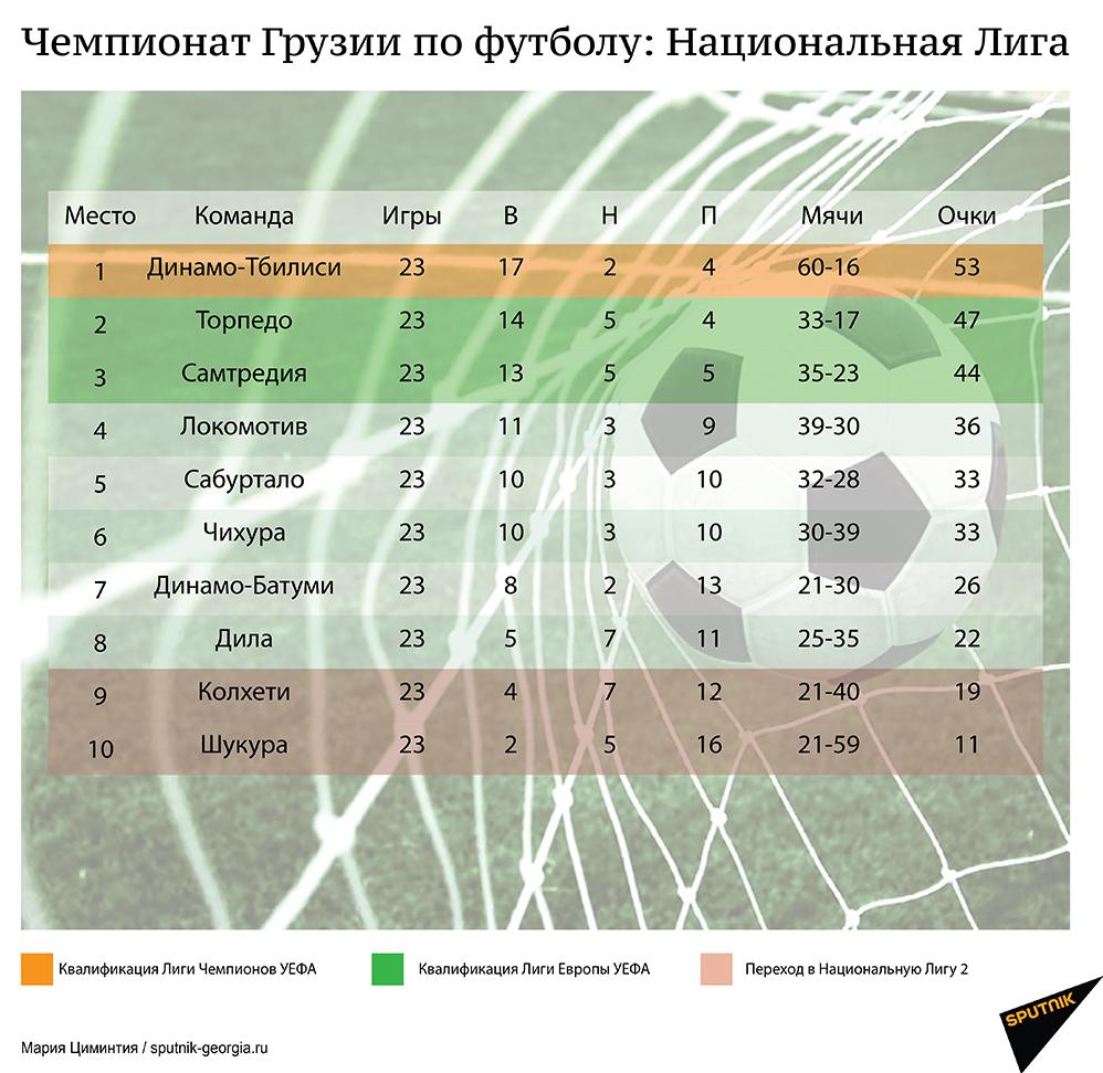 Чемпионат Грузии по футболу – итоги XXIII тура