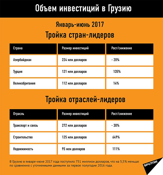 Объем инвестиций в Грузию январь-июнь 2017