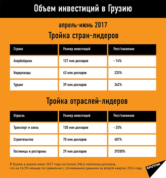 Объем инвестиций в Грузию апрель-июнь 2017