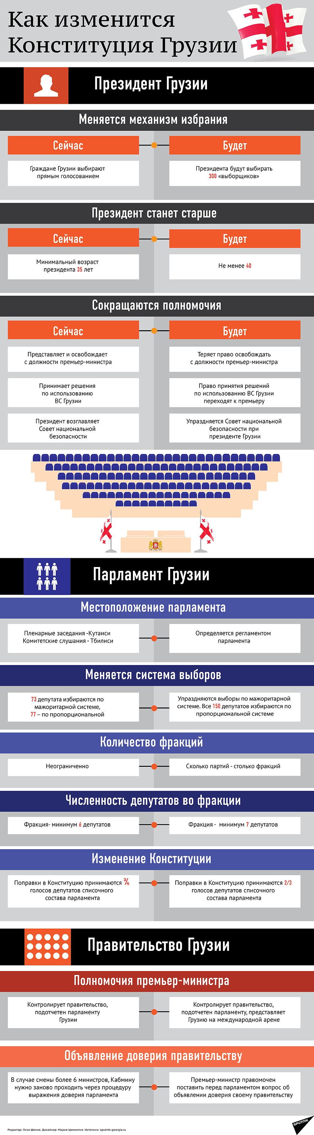 Как изменится Конституция Грузии