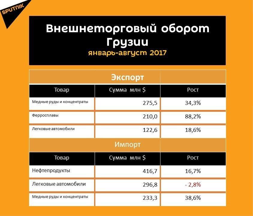 Статистика внешнеторгового оборота Грузии за восемь месяцев 2017 года