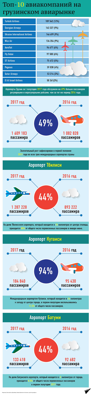 Лучшие авиакомпании на рынке Грузии