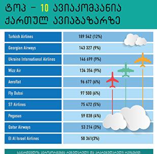 TOP-10 ავიაკომპანია ქართულ ავიაბაზარზე