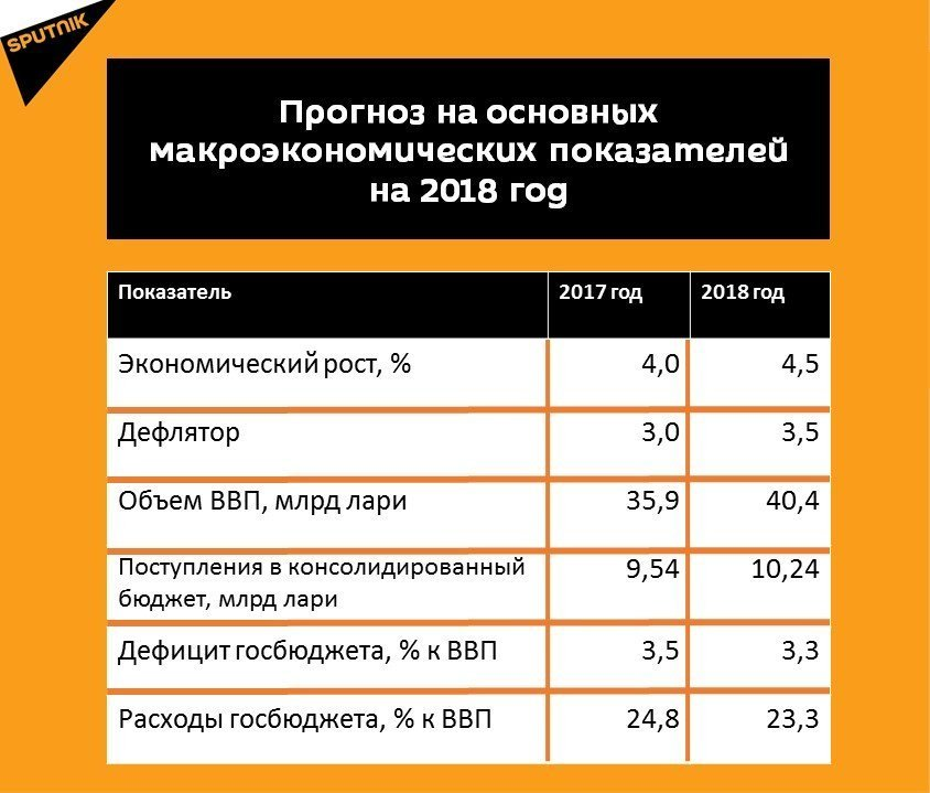 Экономический прогноз россии на 2018 год