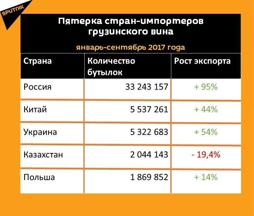 Статистика экспорта грузинского вина за девять месяцев 2017 года