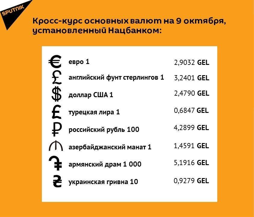 Кросс-курс основных валют на 9 октября