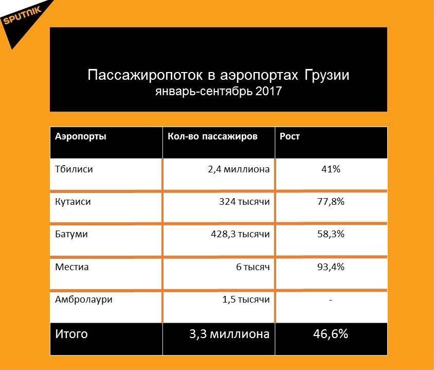 Статистика пассажиропотока в аэропортах Грузии за девять месяцев 2017