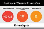 Выборы в Тбилиси 21 октября