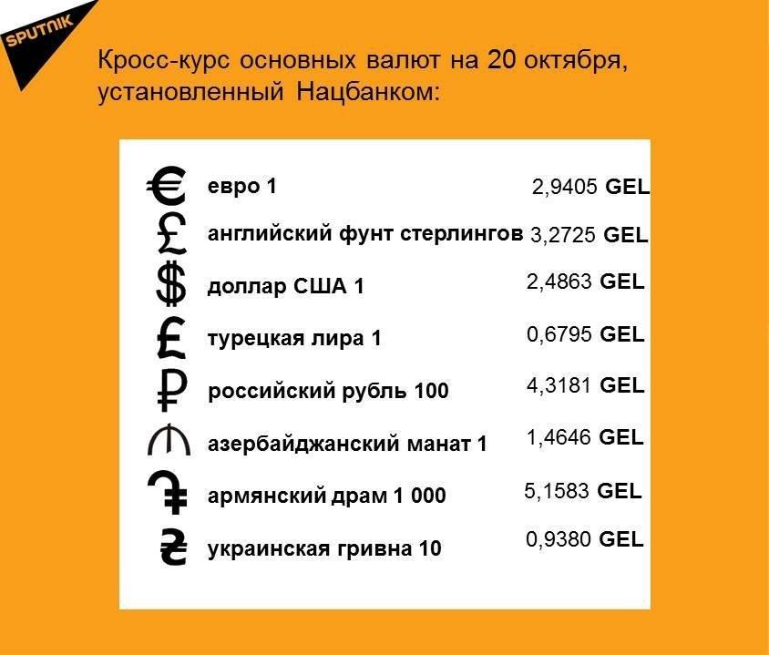 Кросс-курс основных валют на 20 октября