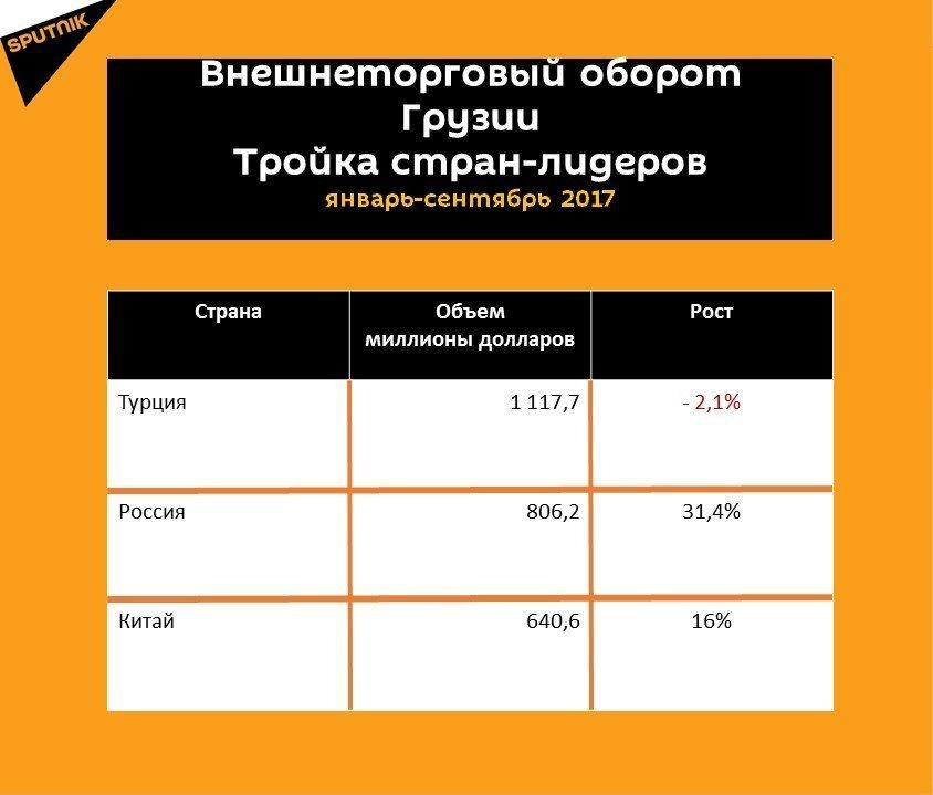 Грузинская оппозиция подсчитала убытки отновых транзитных расценок «Газпрома»