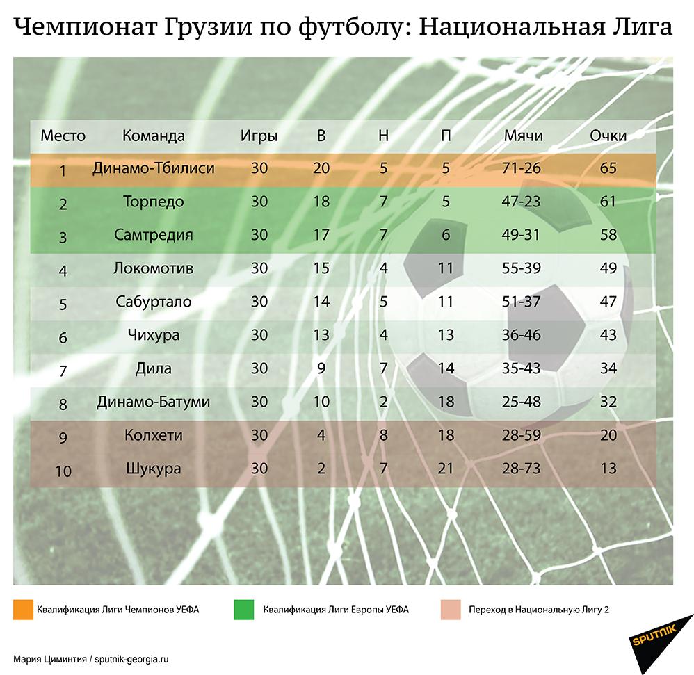 Чемпионат Грузии по футболу – итоги XXХ тура