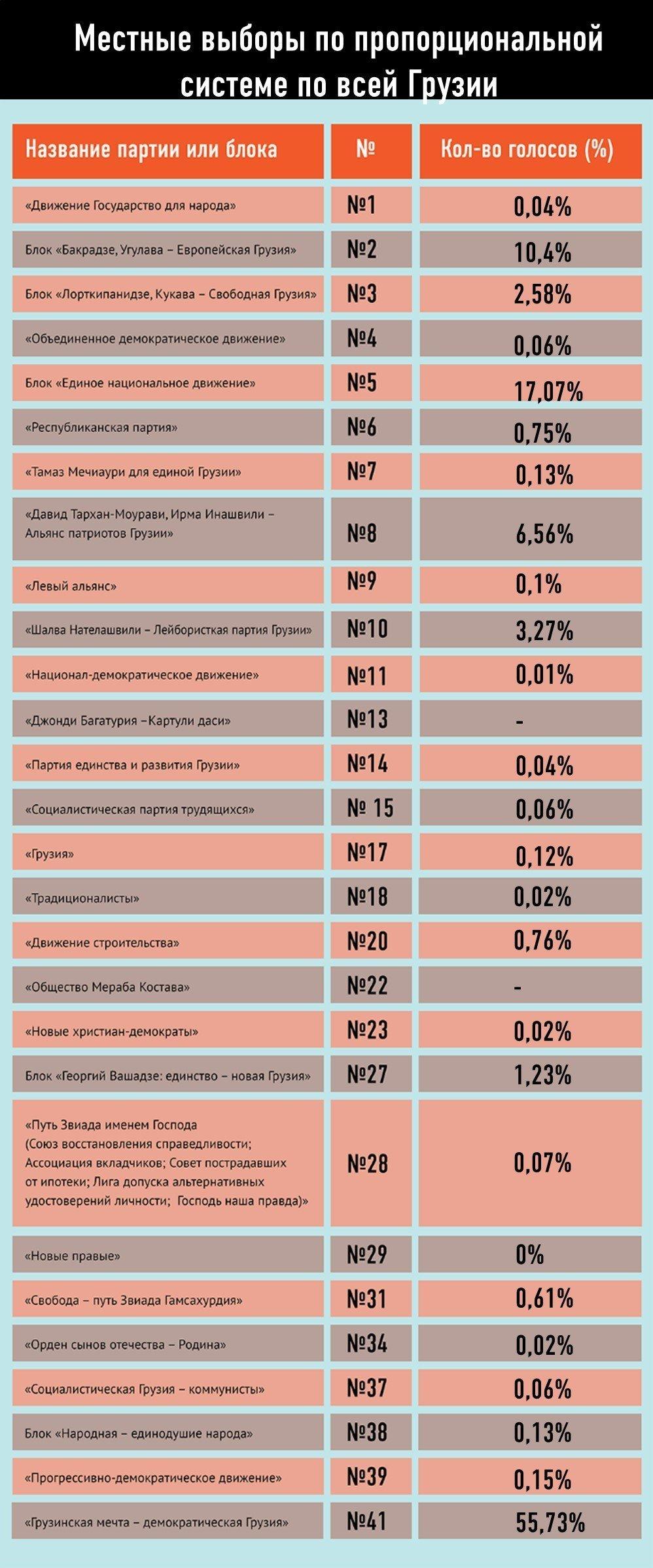 Предварительные результаты местных выборов по пропорциональной системе по всей территории Грузии
