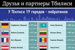 Друзья и партнеры Тбилиси