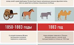 История развития общественного транспорта в Тбилиси
