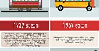 თბილისში ტრანსპორტის განვითარების ისტორია