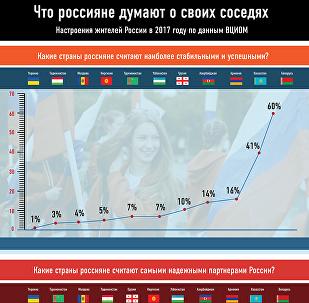 Что россияне думают о своих соседях