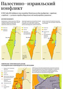 Палестино-израильский конфликт: история Иерусалима