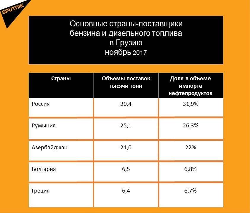 Статистические данные по импорту нефтепродуктов за ноябрь 2017 года