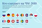 Кто сыграет на ЧМ-2018 в России