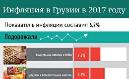 Инфляция в Грузии в 2017 году