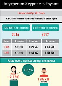 Внутренний туризм в Грузии январь-сентябрь 2017