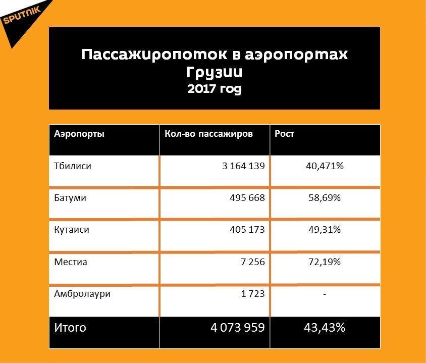 Статистика пассажиропотока в аэропортах Грузии за 2017 год