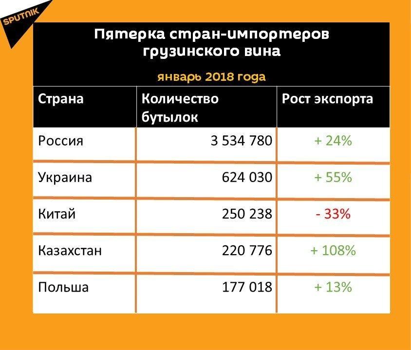 Статистика экспорта грузинского вина за январь 2018 года