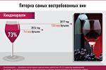 Самые популярные грузинские вина за рубежом