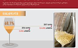 ყველაზე პოპულარული ქართული ღვინოები უცხოეთში