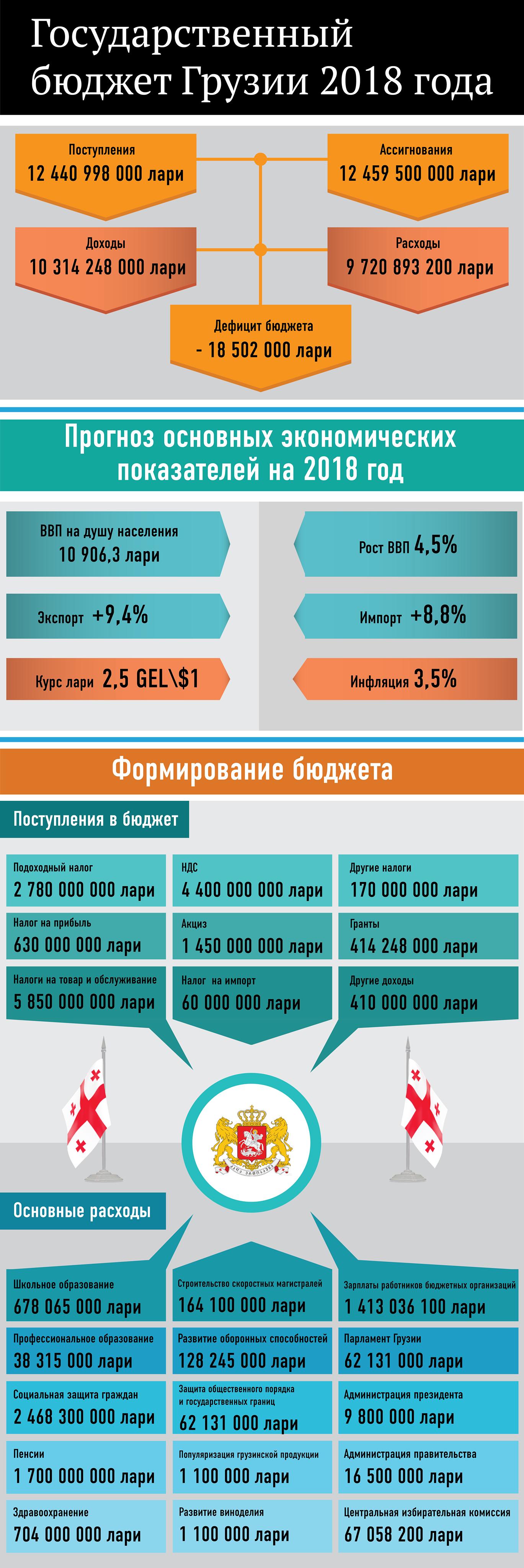 Бюджет Грузии на 2018 год