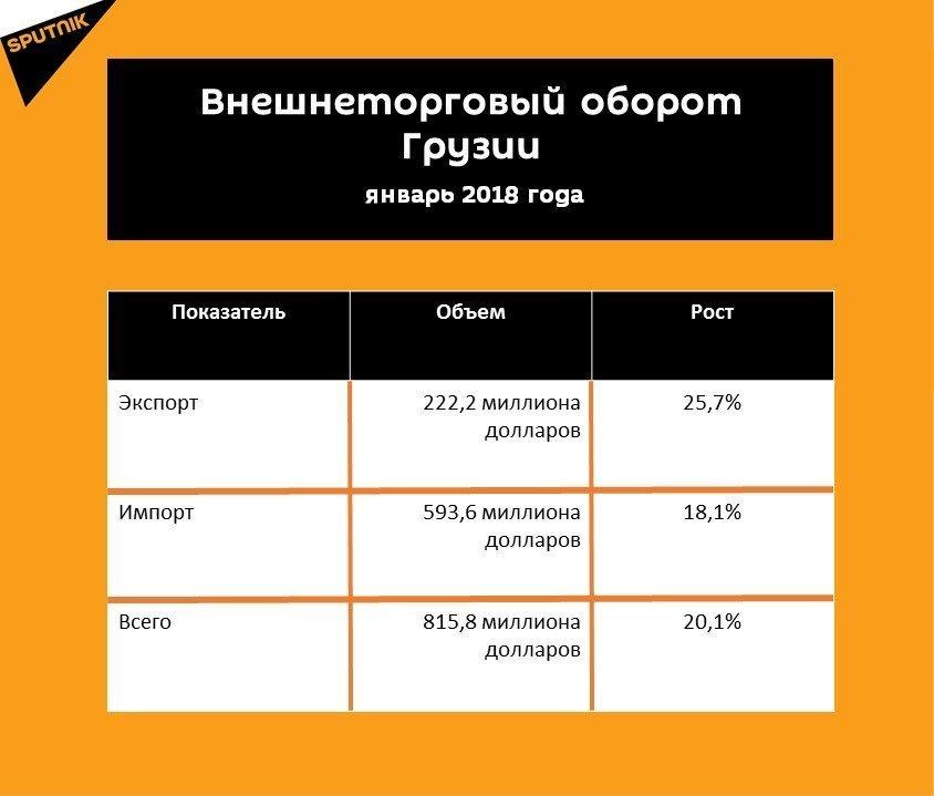 Статистика внешнеторгового оборота Грузии за январь 2018 года