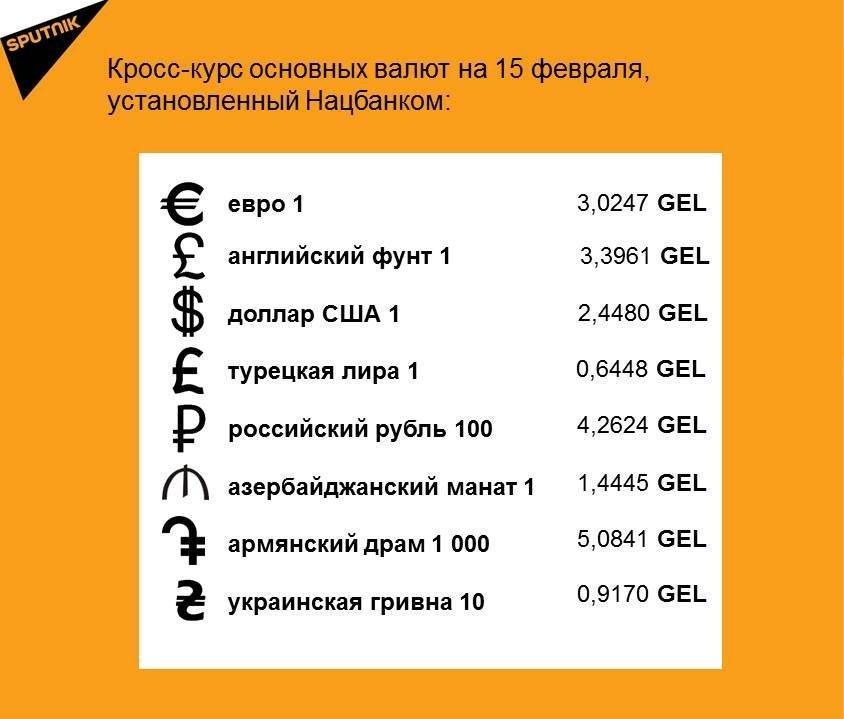 Кросс-курс основных валют на 15 февраля