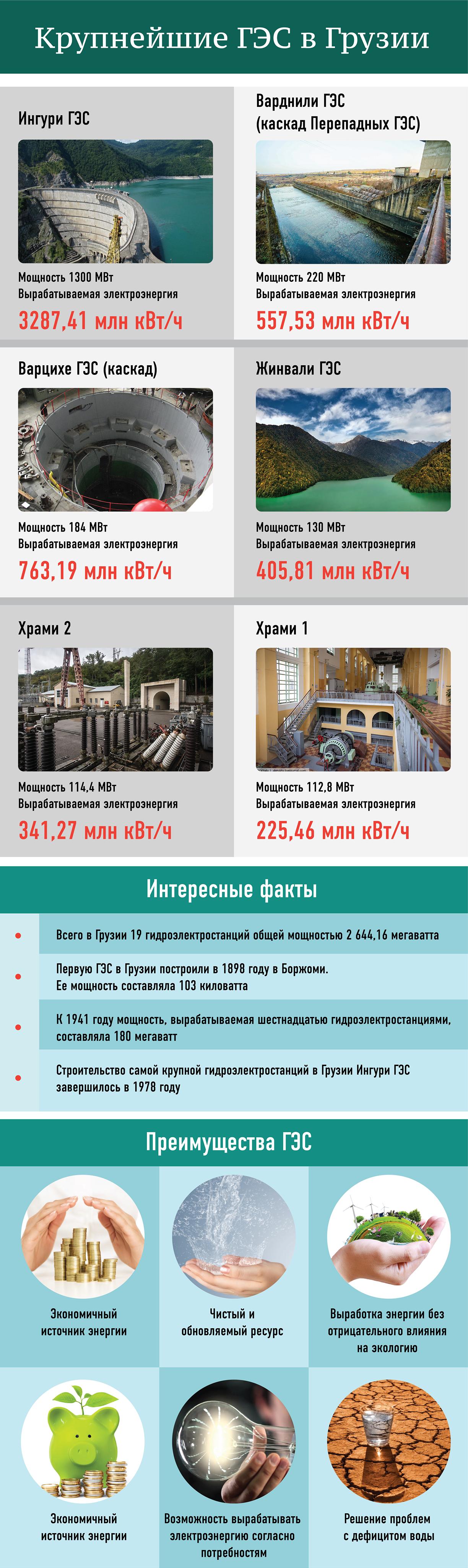 Крупнейшие ГЭС в Грузии