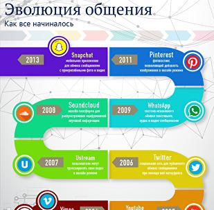 Социальные сети: эволюция