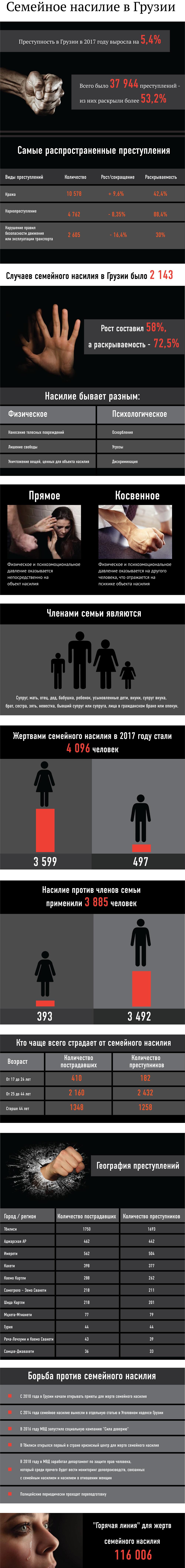 Семейное насилие в Грузии