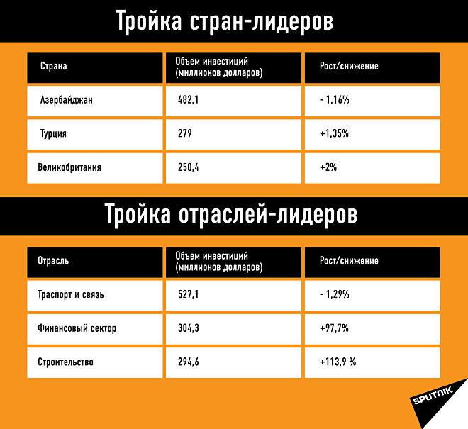 Объем инвестиций в Грузию за 2017 год