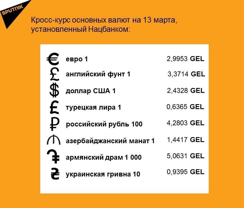 Кросс-курс основных валют на 13 марта