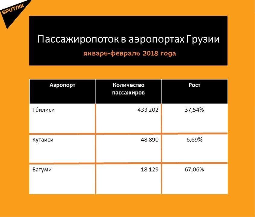 Статистика пассажиропотока за первые два месяца 2018 года