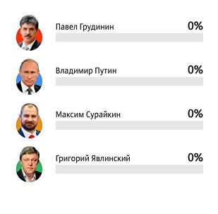 Выборы президента России - 2018