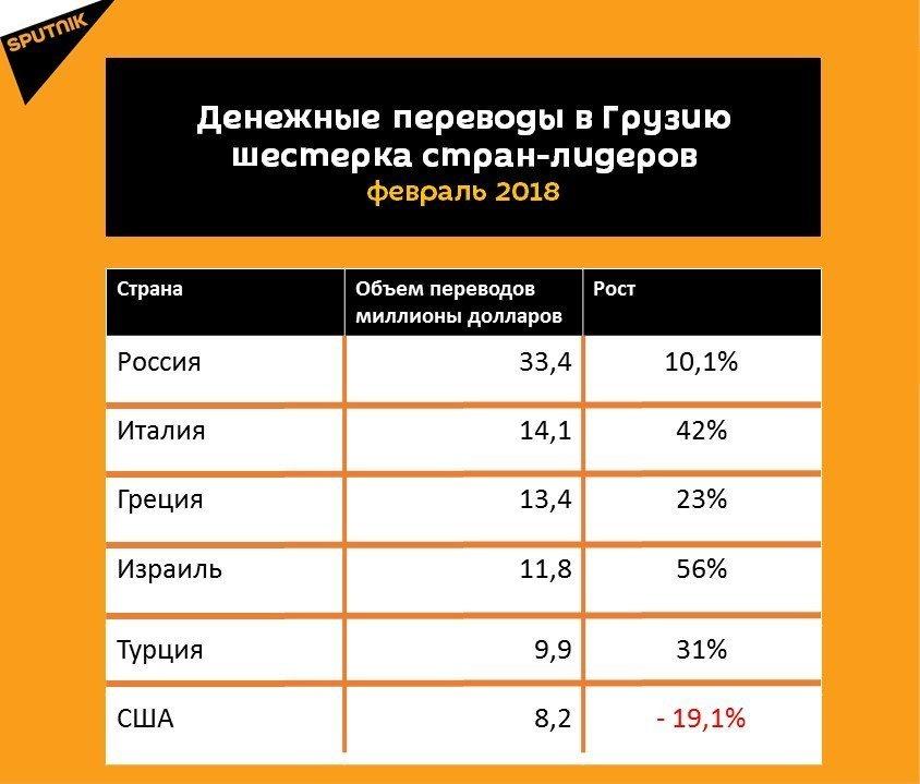 Статистика Ð´ÐµÐ½ÐµÐ¶Ð½Ñ‹Ñ Ð¿ÐµÑ€ÐµÐ²Ð¾Ð´Ð¾Ð² в Грузию за февраль 2018 года