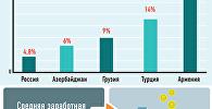 Безработица в Грузии и у соседей