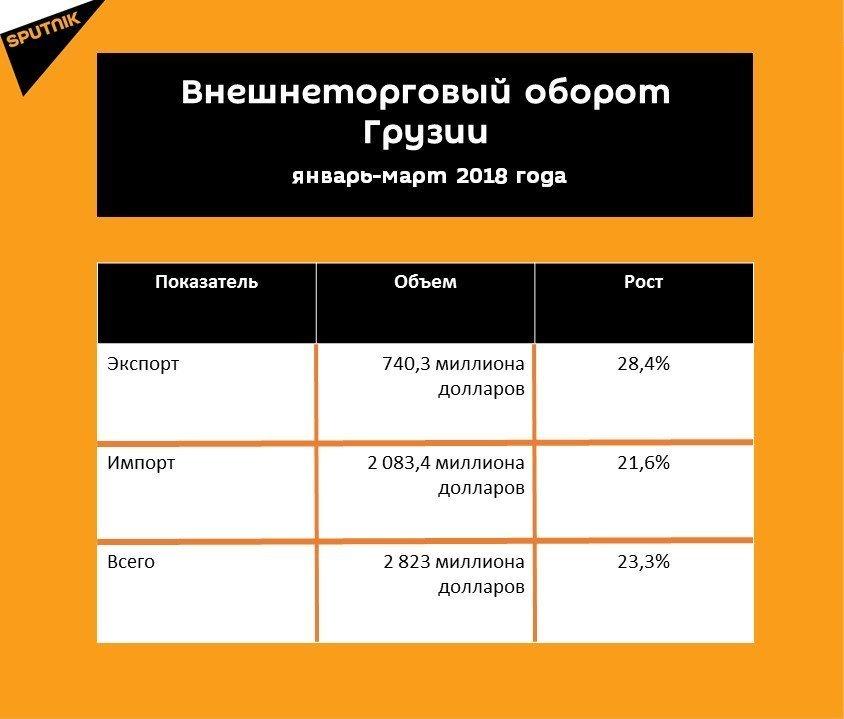 Статистика внешнеторгового оборота Грузии за январь-март 2018 года