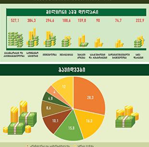 ინვესტიციები საქართველოში